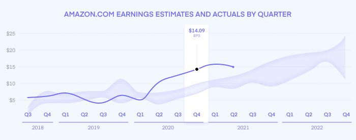 Amazon Q4 earnings 2020